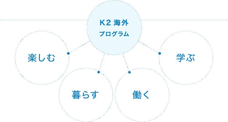 K2海外プログラム 楽しむ 暮らす 働く 学ぶ